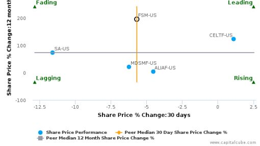 Fortuna Silver Mines, Inc. breached its 50 day moving average in a Bearish Manner : FSM-US : August 25, 2016