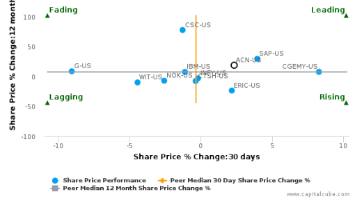 Accenture Plc breached its 50 day moving average in a Bullish Manner : ACN-US : August 24, 2016