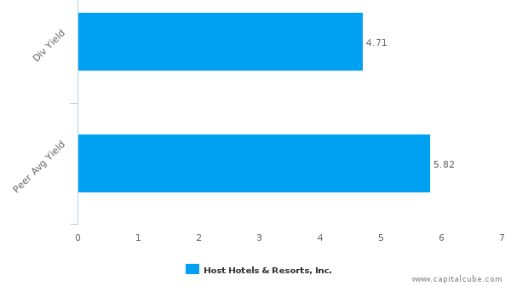 Host Hotels & Resorts, Inc. : HST-US: Dividend Analysis : June 30th, 2016 (record date) : By the numbers : July 12, 2016