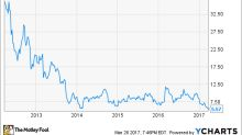 Were J.C. Penney Investors Crazy in 2013 -- Or Are They Crazy Now?