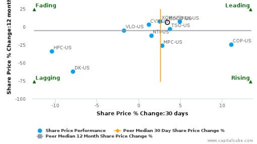 Blue Dolphin Energy Co.: Leading performance but fundamentals not looking strong?