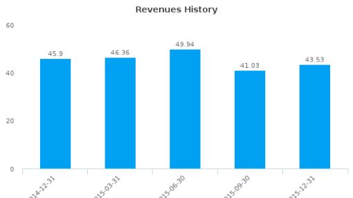 Gruppo Ceramiche Ricchetti SpA :RIC-IT: Earnings Analysis: Q4, 2015 By the Numbers : July 22, 2016