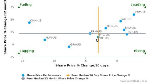 Ferro Corp. breached its 50 day moving average in a Bearish Manner : FOE-US : September 26, 2016