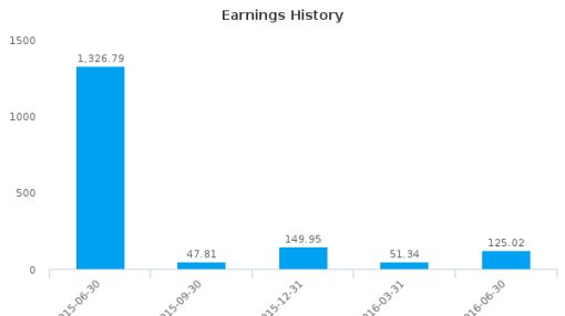 MMC Corp. Bhd. :2194-MY: Earnings Analysis: Q2, 2016 By the Numbers : September 6, 2016