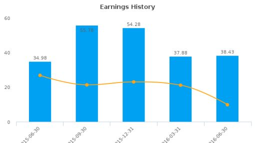 Dürr AG :DUE-DE: Earnings Analysis: Q2, 2016 By the Numbers : August 11, 2016