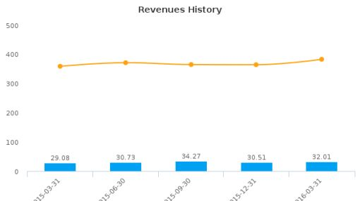 Full House Resorts, Inc. :FLL-US: Earnings Analysis: Q1, 2016 By the Numbers : May 24, 2016
