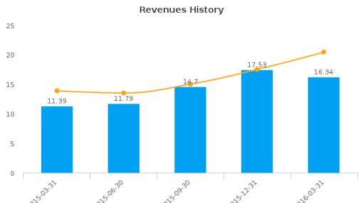 City Office REIT, Inc. :CIO-US: Earnings Analysis: Q1, 2016 By the Numbers : May 23, 2016