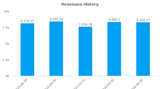 China National Accord Medicines Corp. Ltd. :200028-CN: Earnings Analysis: Q2, 2016 By the Numbers : August 24, 2016