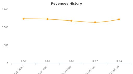 MagneGas Corp. :MNGA-US: Earnings Analysis: Q2, 2016 By the Numbers : August 19, 2016
