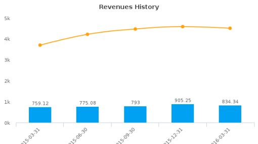 China Nepstar Chain Drugstore Ltd. :NPD-US: Earnings Analysis: Q1, 2016 By the Numbers : June 22, 2016