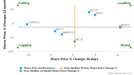 Molecular Medicine SpA breached its 50 day moving average in a Bullish Manner : MLM-IT : June 23, 2016