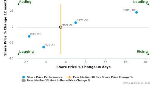 MAN SE breached its 50 day moving average in a Bearish Manner : MAN-DE : August 18, 2016