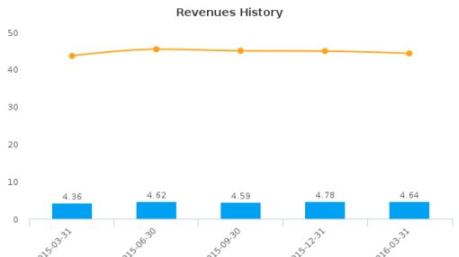 Citizens First Corp. :CZFC-US: Earnings Analysis: Q1, 2016 By the Numbers