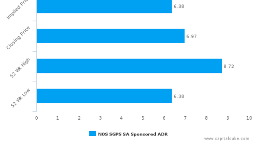 NOS SGPS SA : Fairly valued, but don't skip the other factors