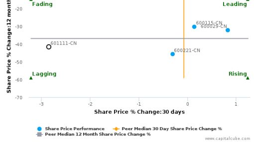 Air China Ltd. breached its 50 day moving average in a Bearish Manner : 601111-CN : June 8, 2016