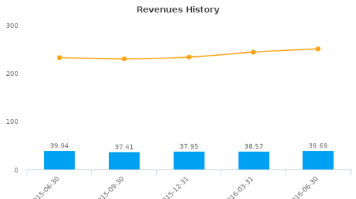 Granite City Food & Brewery Ltd. :GCFB-US: Earnings Analysis: Q2, 2016 By the Numbers : August 12, 2016