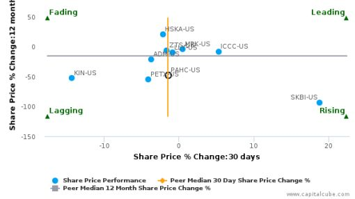 Phibro Animal Health Corp. breached its 50 day moving average in a Bearish Manner : PAHC-US : June 27, 2016