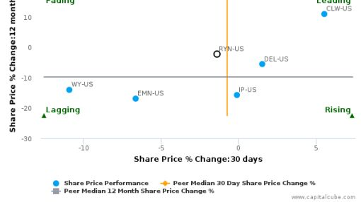 Rayonier, Inc. breached its 50 day moving average in a Bearish Manner : RYN-US : June 27, 2016