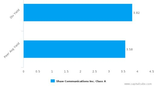 Shaw Communications, Inc. : SJR.A-CA: Dividend Analysis : November 15th, 2016 (record date) : By the numbers : July 19, 2016