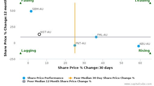 Northern Star Resources Ltd. breached its 50 day moving average in a Bearish Manner : NST-AU : July 22, 2016