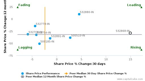DLF Ltd. breached its 50 day moving average in a Bullish Manner : 532868-IN : March 4, 2016