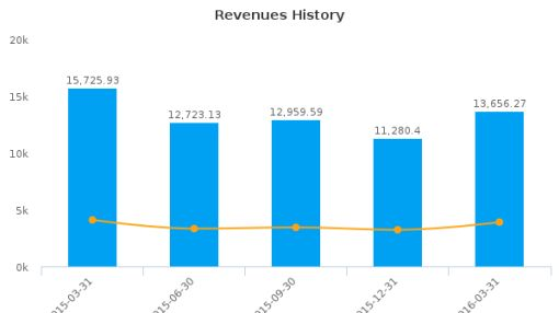 Tokyo Electric Power Co. Holdings, Inc. :TKECY-US: Earnings Analysis: Q4, 2016 By the Numbers : June 1, 2016