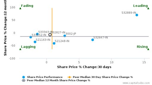 Page Industries Ltd. breached its 50 day moving average in a Bullish Manner : 532827-IN : July 23, 2016