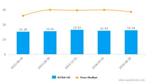 West Bancorp, Inc. :WTBA-US: Earnings Analysis: Q2, 2016 By the Numbers : August 5, 2016