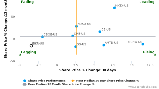 Interactive Brokers Group, Inc. breached its 50 day moving average in a Bearish Manner : IBKR-US : August 17, 2016