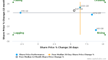Shire Plc breached its 50 day moving average in a Bearish Manner : SHP-GB : January 13, 2017