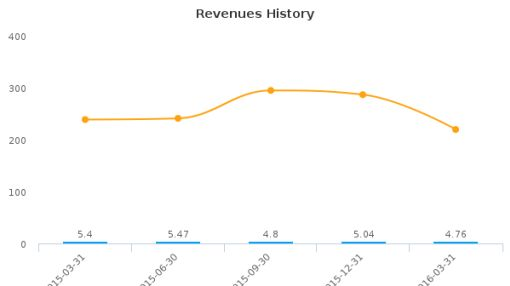LGL Group, Inc. :LGL-US: Earnings Analysis: Q1, 2016 By the Numbers : June 1, 2016