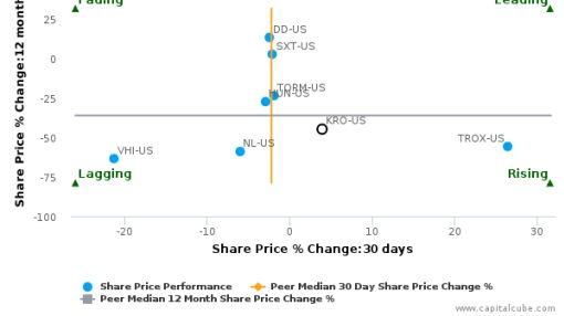 Kronos Worldwide, Inc. breached its 50 day moving average in a Bullish Manner : KRO-US : July 13, 2016