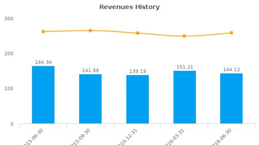 Myers Industries, Inc. :MYE-US: Earnings Analysis: Q2, 2016 By the Numbers : August 10, 2016