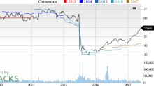 Baxter International (BAX) Up 6.7% Since Earnings Report: Can It Continue?