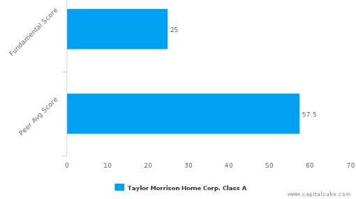 Taylor Morrison Home Corp. – Value Analysis (NYSE:TMHC) : June 17, 2016