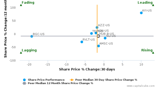 Hubbell, Inc. breached its 50 day moving average in a Bearish Manner : December 15, 2015