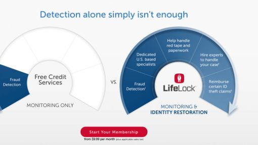 Why LifeLock Inc. Surged 21% in June