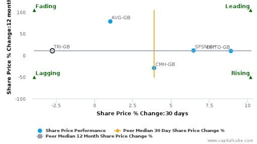 Trifast Plc breached its 50 day moving average in a Bullish Manner : TRI-GB : August 5, 2016