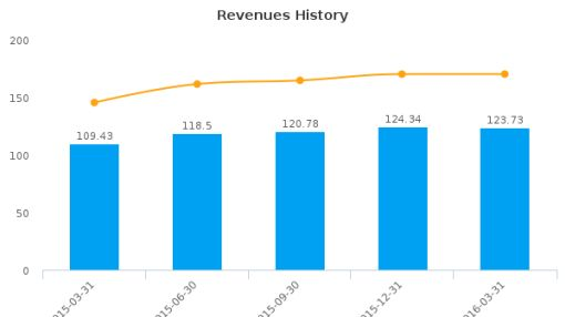 Alliance HealthCare Services, Inc. :AIQ-US: Earnings Analysis: Q1, 2016 By the Numbers