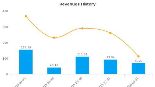 Canyon Services Group, Inc. :FRC-CA: Earnings Analysis: Q1, 2016 By the Numbers