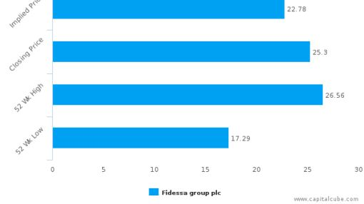 Fidessa group Plc : Overvalued relative to peers, but may deserve another look