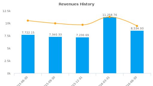 Sumitomo Corp. :SSUMY-US: Earnings Analysis: Q1, 2017 By the Numbers : August 5, 2016