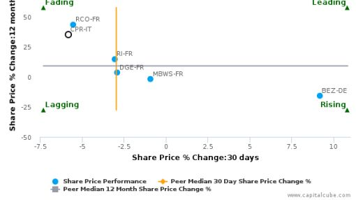 Davide Campari-Milano SpA breached its 50 day moving average in a Bearish Manner : CPR-IT : September 14, 2016