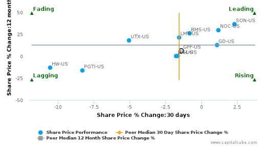Griffon Corp. breached its 50 day moving average in a Bearish Manner : GFF-US : September 26, 2016