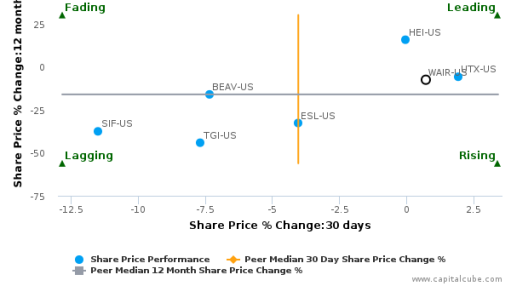 Wesco Aircraft Holdings, Inc. breached its 50 day moving average in a Bullish Manner : WAIR-US : July 12, 2016