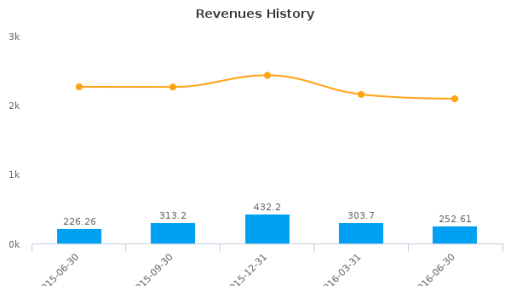 Seneca Foods Corp. :SENEB-US: Earnings Analysis: Q1, 2017 By the Numbers : August 4, 2016