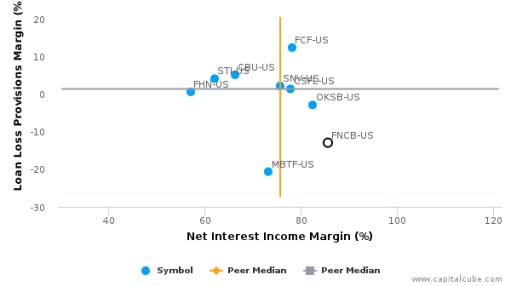 First National Community Bancorp, Inc. (Pennsylvania) Earnings Analysis: 2015 By the Numbers