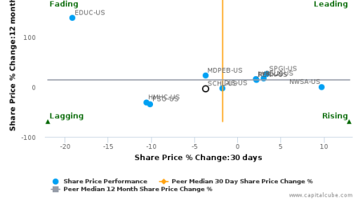 Scholastic Corp. breached its 50 day moving average in a Bearish Manner : SCHL-US : August 24, 2016
