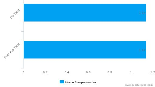 Hurco Cos., Inc. : HURC-US: Dividend Analysis : June 27th, 2016 (record date) : By the numbers : June 24, 2016