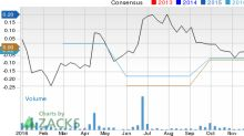 Looking for a Top Momentum Stock? 3 Reasons Why LightInTheBox (LITB) is a Great Choice